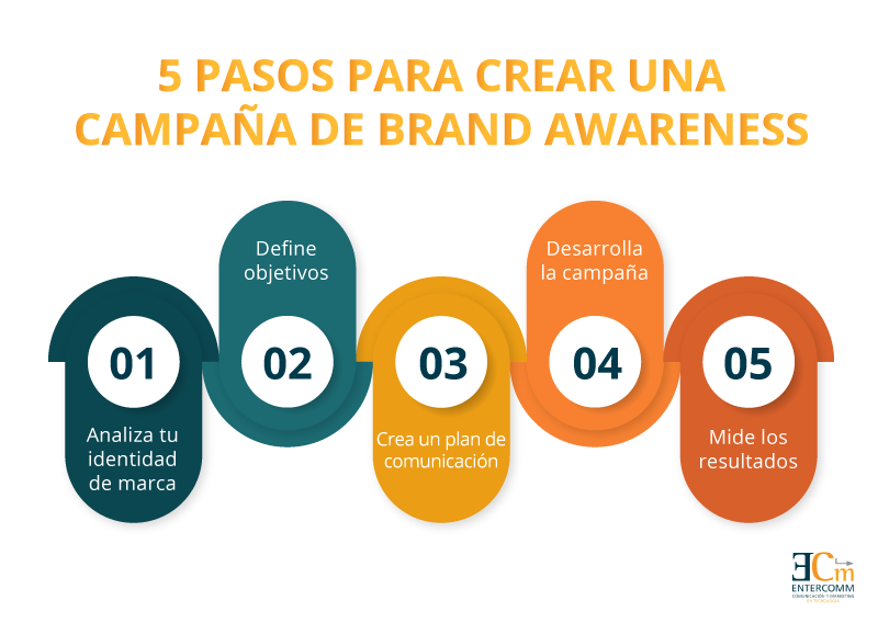 campaña de brand awareness